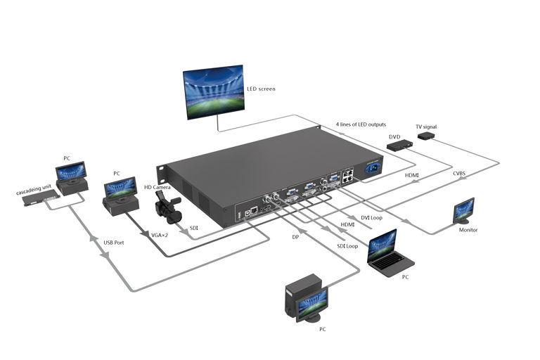 Novastar_VX4S_FullHD_LED_Display_Video_Controller_Box_Peripherals_Connect_Diagram_